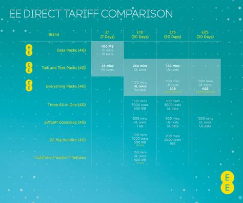 Network price comparison table