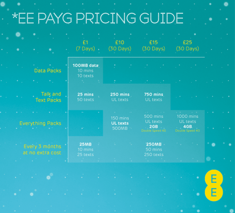 EE PAYG Pricing table