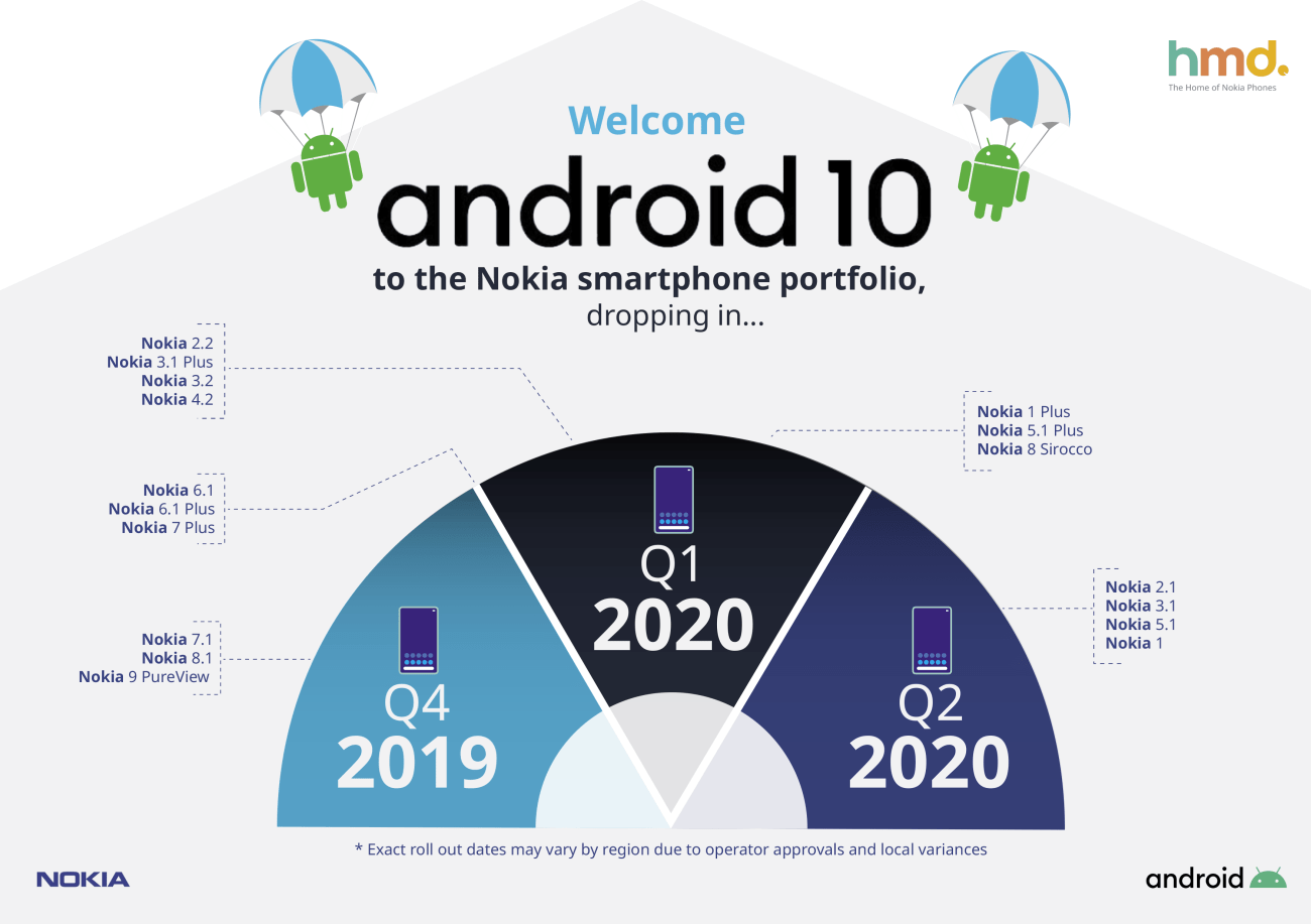 Android 10 upgrade schedule for Nokia smartphones