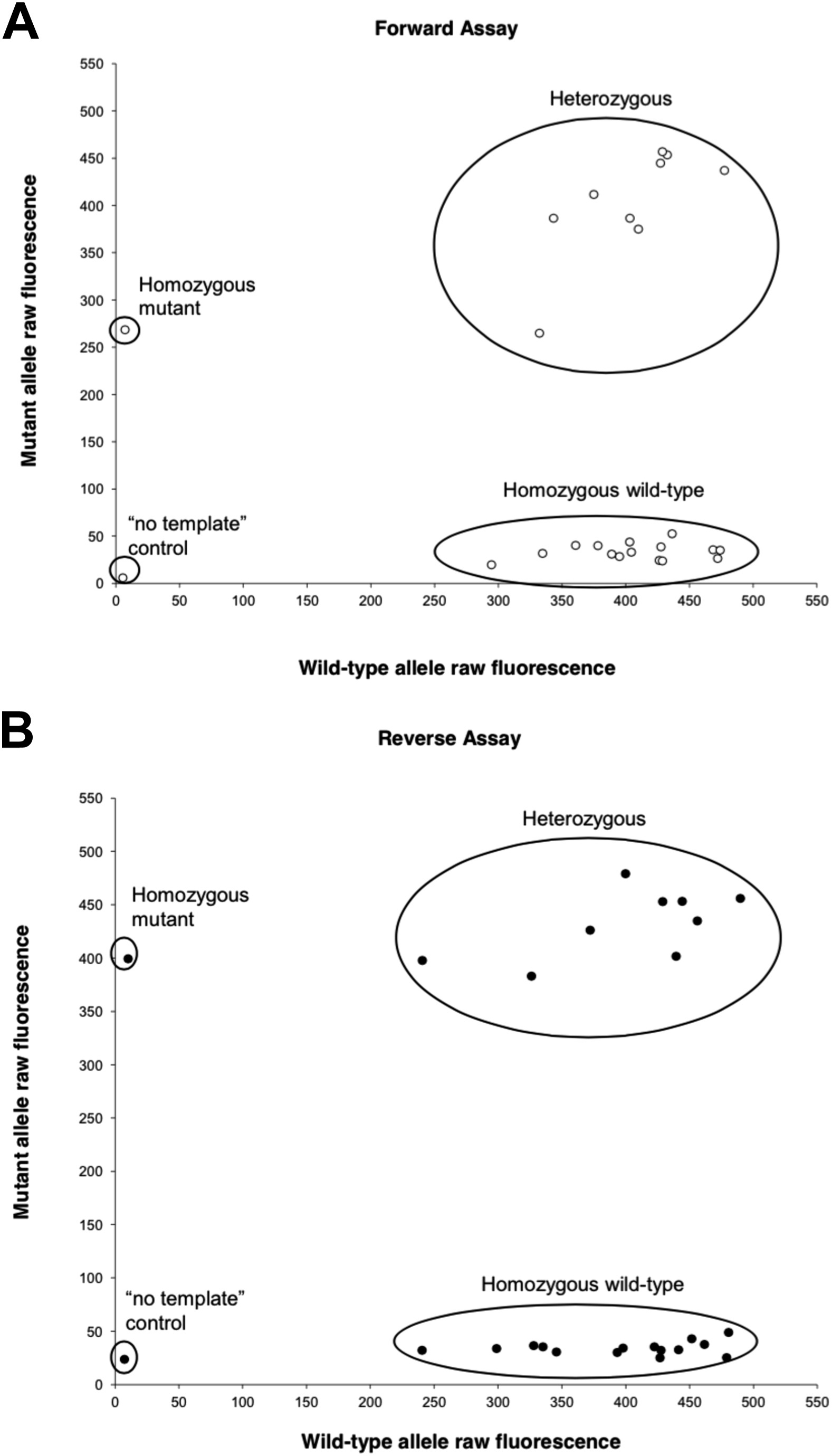 Risk of Misdiagnosis Due to Allele Dropout and False