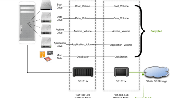 Synology Releases DSM 6 0: New Backup Methodology | J Metz's