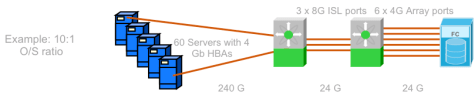 Oversubscription is a way to avoid wasted bandwidth