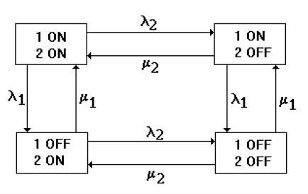 J711: Descripción del espacio de estados de un sistema