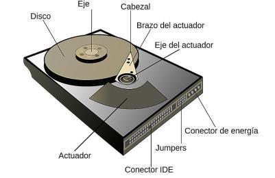 partes-HDD