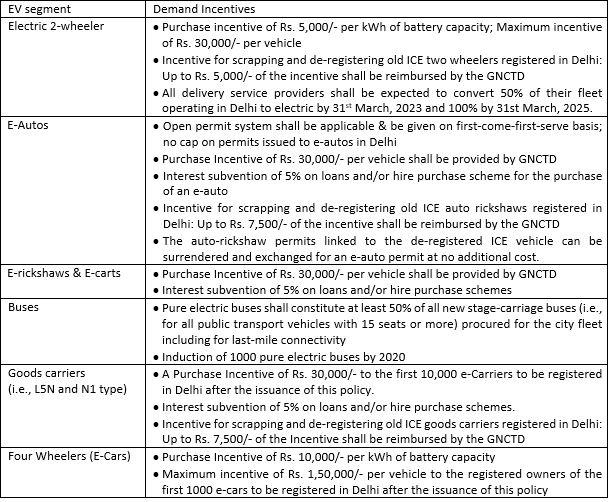 Delhi EV policy 2020