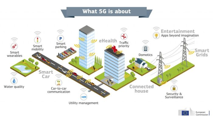 EU 5g smart cities