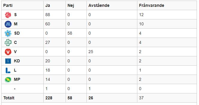 höjd pension_sverigedemokraterna_vänsterpartiet