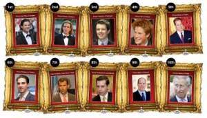 Lista de los más guapos de la realeza. (Foto: beautifulpeople.com)