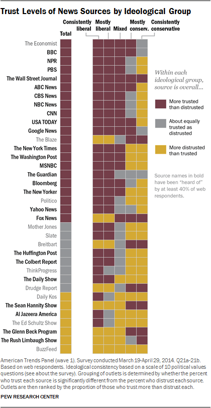 Trusted news sources