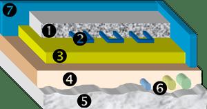 Chape finition, plancher chauffant electrique et isolant thermique, chape ravoirage sur dalle beton