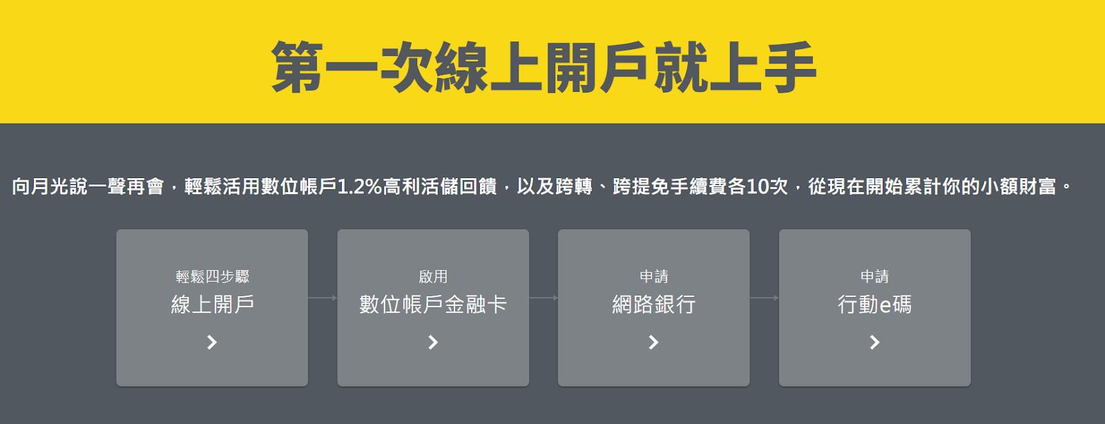 【理財】兆豐銀行-MegaLite 高利息外幣數位帳戶 – J.M聊生活
