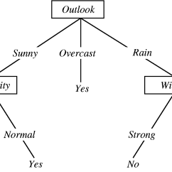 Risk Decision Tree Diagram 1984 Toyota Pickup Wiring Manual Learning