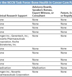 individual disclosures for the nccn task force bone health in cancer care panel members [ 1800 x 970 Pixel ]