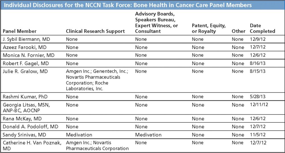medium resolution of individual disclosures for the nccn task force bone health in cancer care panel members