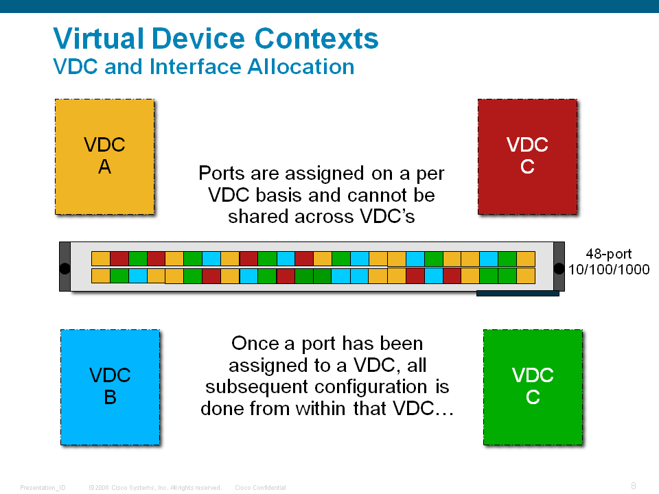 Nexus 7000 VDC端口分配最佳实践 (1/3)