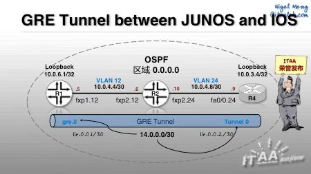 Juniper - Cisco互操作: 配置GRE Tunnel