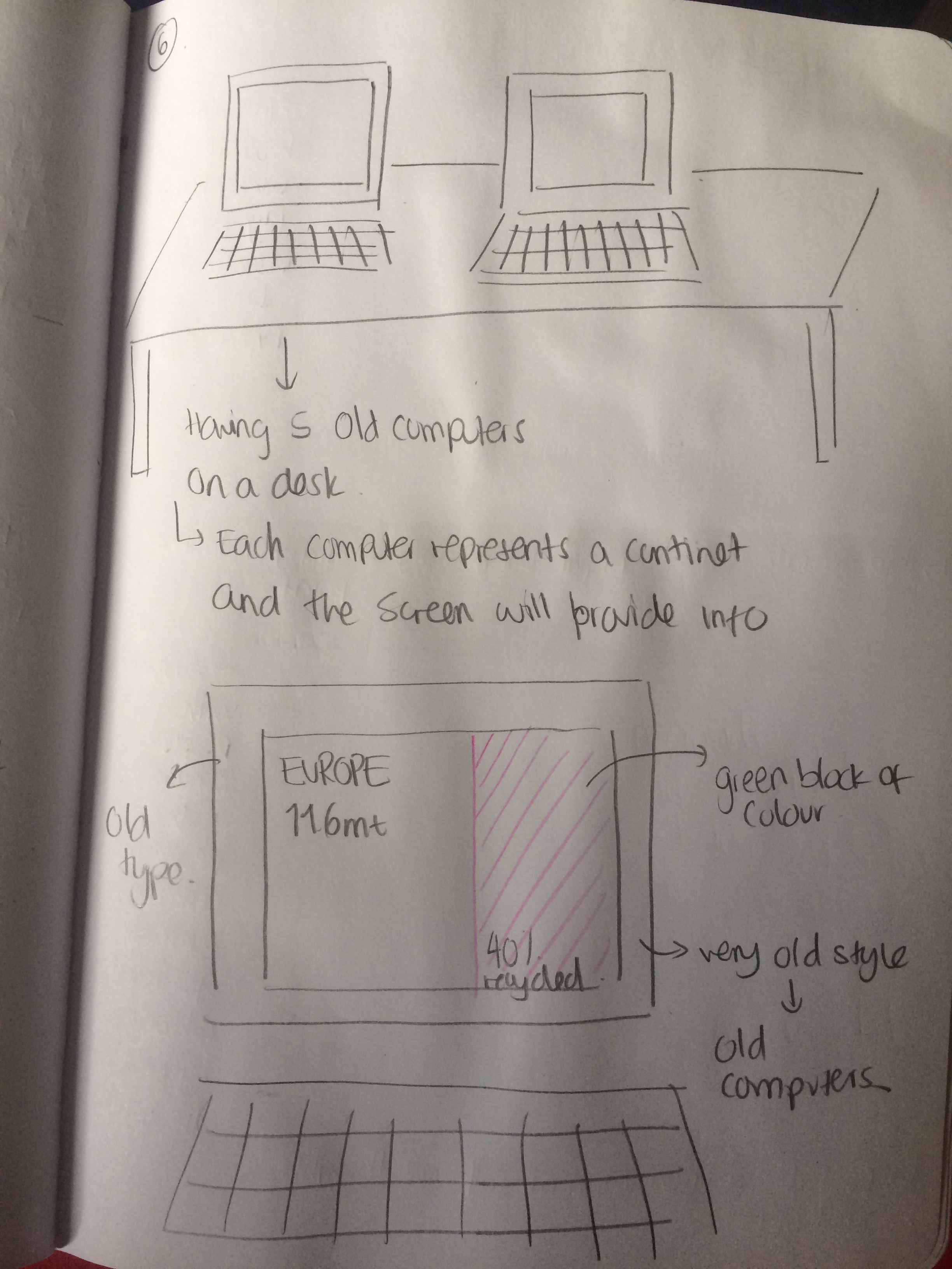 brainstorming e waste st wordpress com block diagram  [ 2448 x 3264 Pixel ]