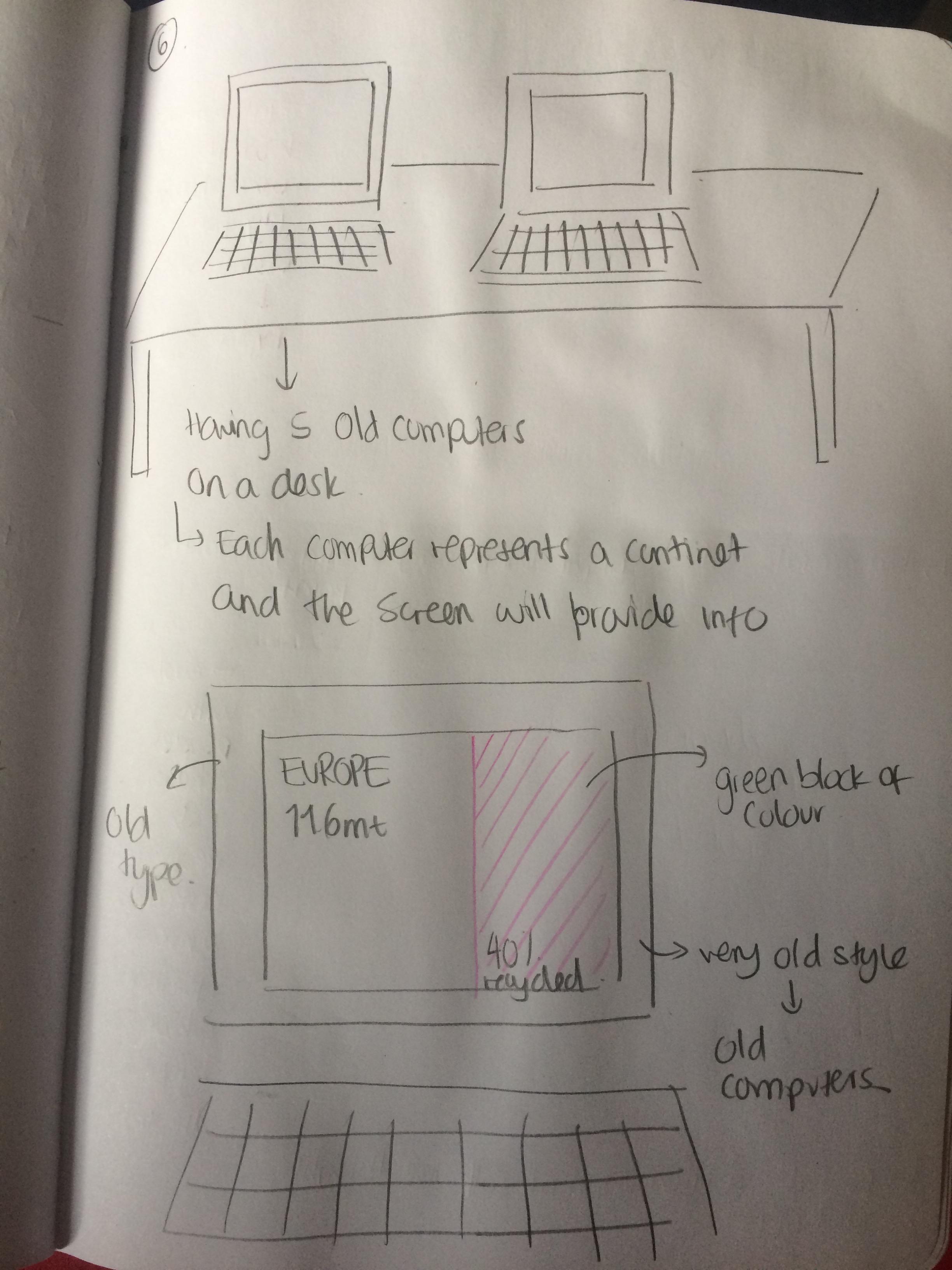 hight resolution of brainstorming e waste st wordpress com block diagram