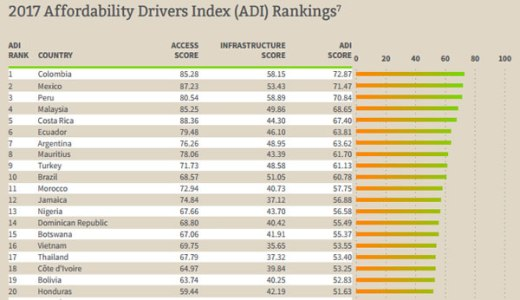 Internet traffic rises as Nigeria ranks 13th on broadband adoption index