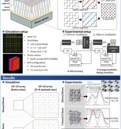 new depth of interaction pet detector using a single layer crystal array with a stair shaped reflector arrangement [ 886 x 1280 Pixel ]