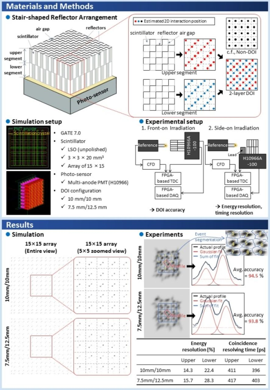 hight resolution of new depth of interaction pet detector using a single layer crystal array with a stair shaped reflector arrangement
