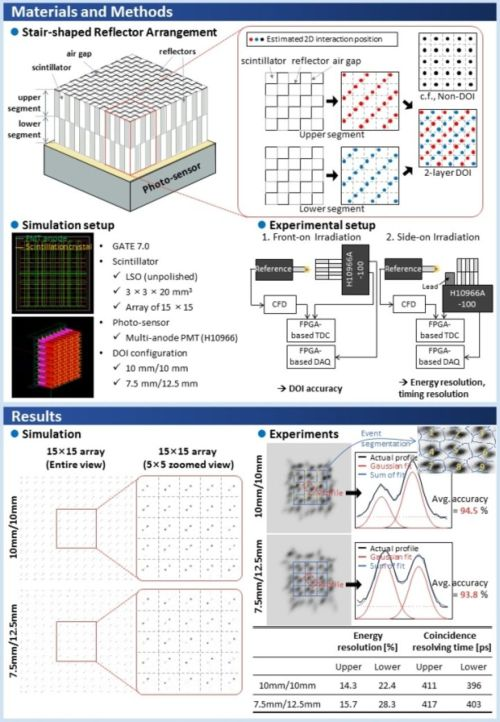small resolution of new depth of interaction pet detector using a single layer crystal array with a stair shaped reflector arrangement