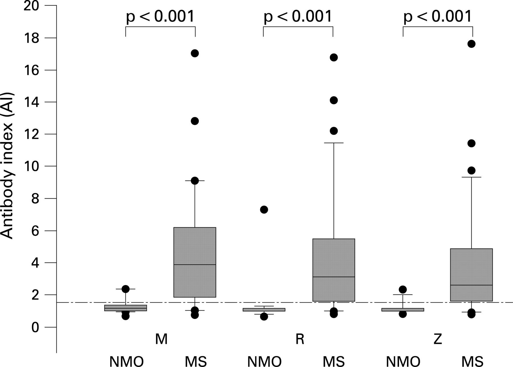Polyspecific, antiviral immune response distinguishes