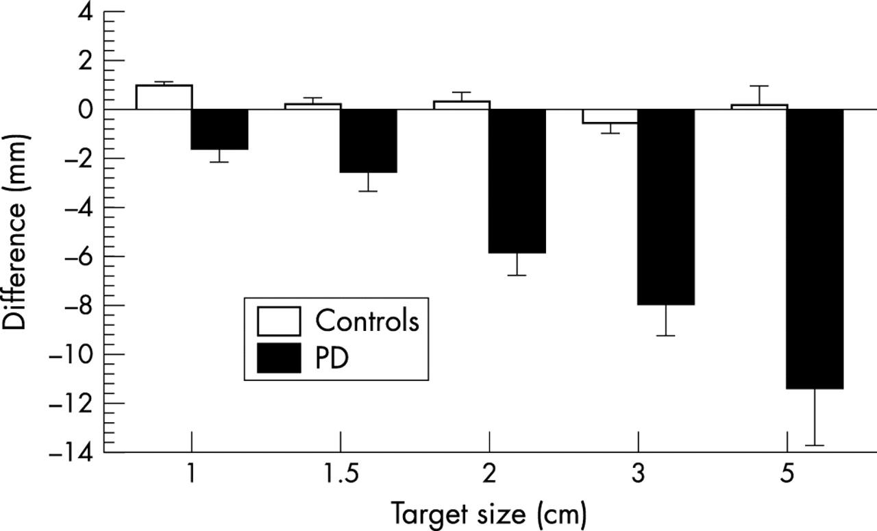 Parkinson's disease patients undershoot target size in