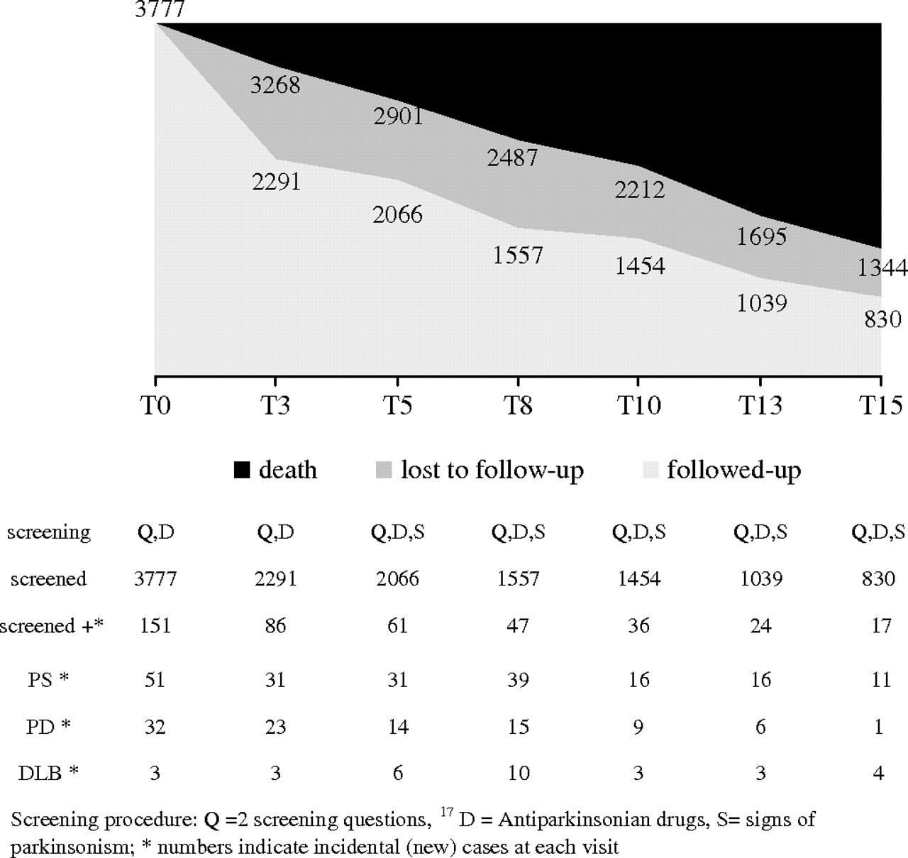 15-year Population-based Cohort Study Of Incidence