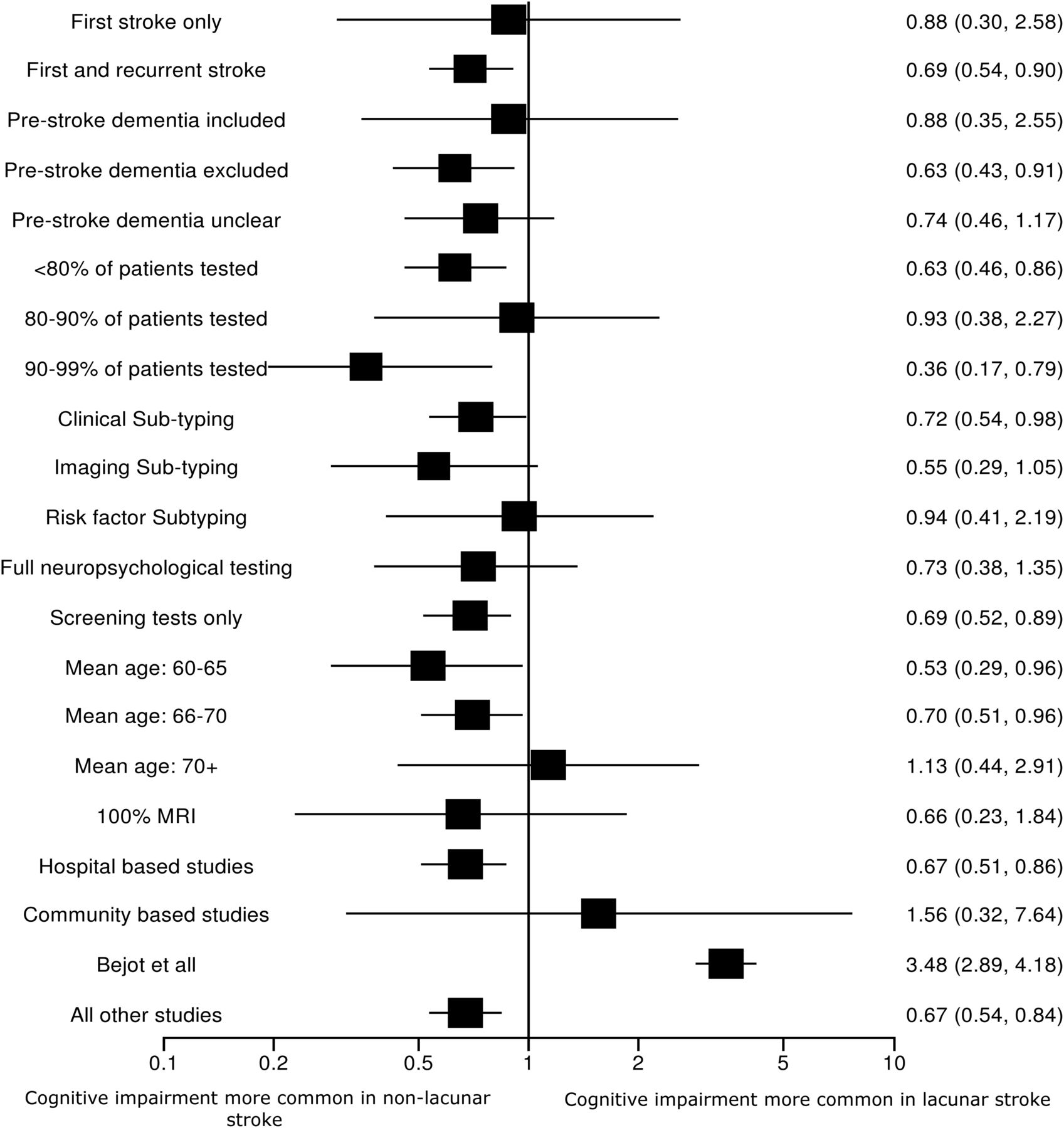 Cognitive impairment after lacunar stroke: systematic