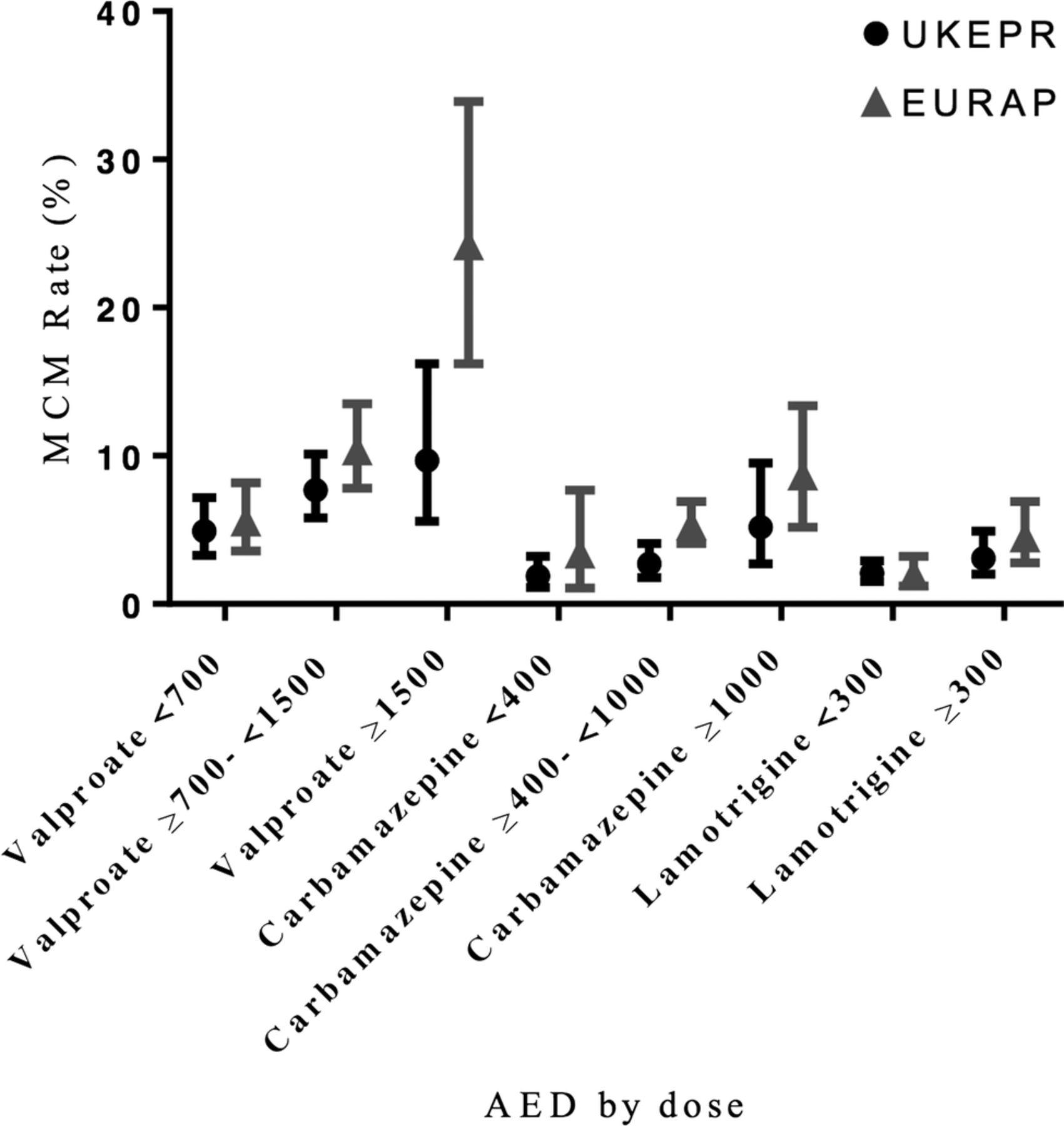 Malformation risks of antiepileptic drug monotherapies in