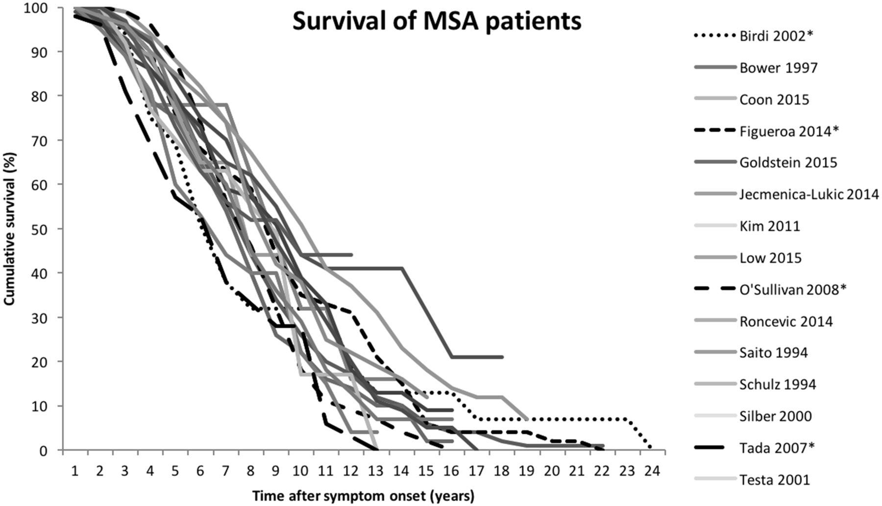 Predictors of survival in progressive supranuclear palsy