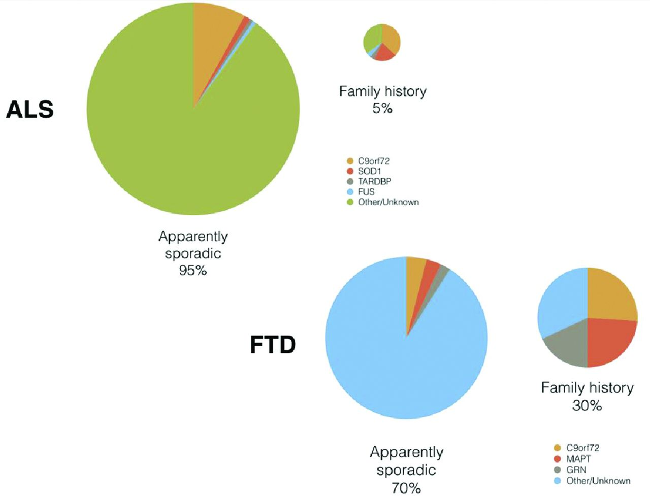 Genetic Screening In Sporadic ALS And FTD Journal Of