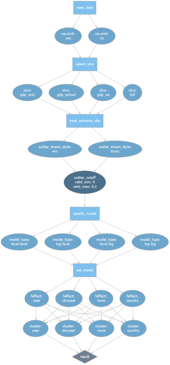 Research Design Flow with Degrees of Freedom Paths