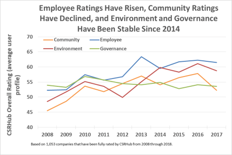 CSRHub - What's Changed After Ten Years of CSR Ratings: Part One