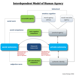 Bandura Social Learning Theory Diagram 99 Ford F150 Fuse Defining Human Agency Towards An Interdependent Model Of