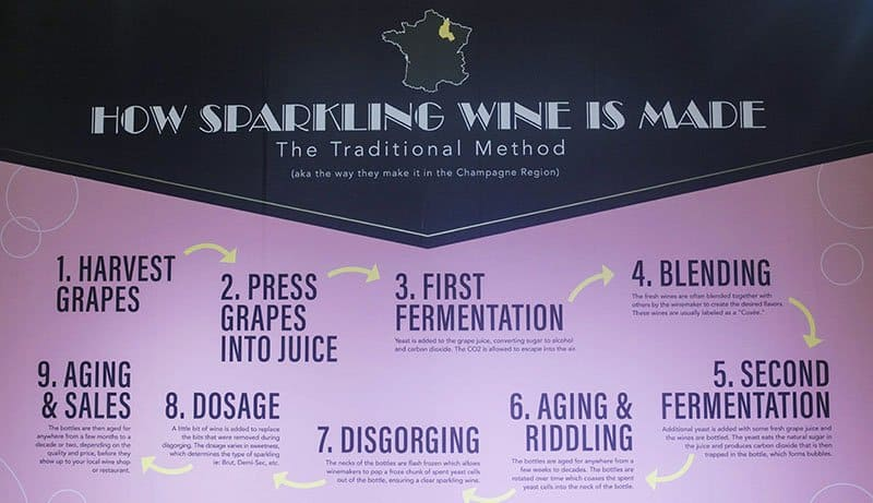 Rose wine mansion - how sparkling wine is made
