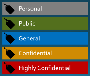 Recommended Labels