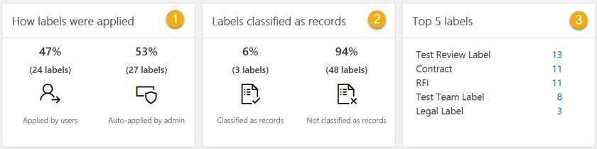 DataGovernanceDashboard-LabelsApplied