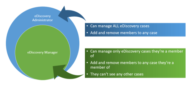 eDiscovery roles