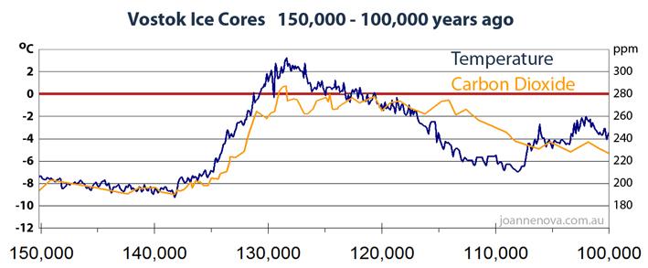 Vostok Ice Core, Eemian, paleoclima, história, Temperatura, global