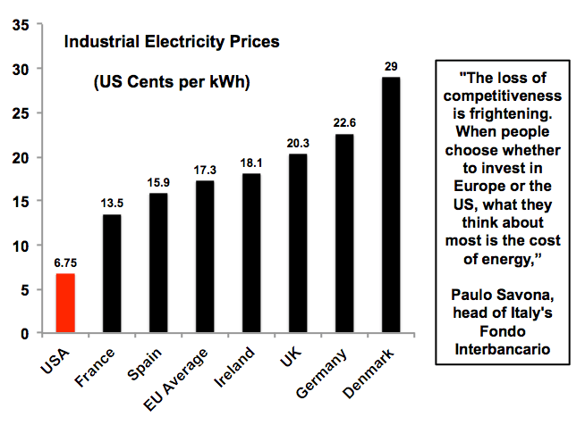 Industrial energy prices, electricity, germany, US, UK