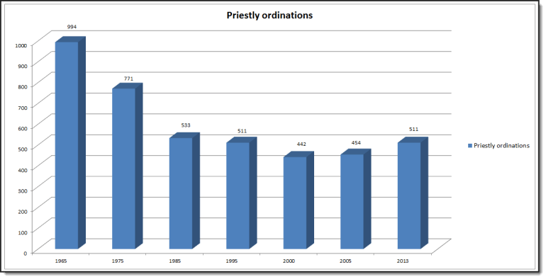 Ordinations_Graph