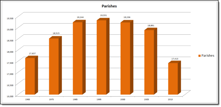 Parishes_Graph