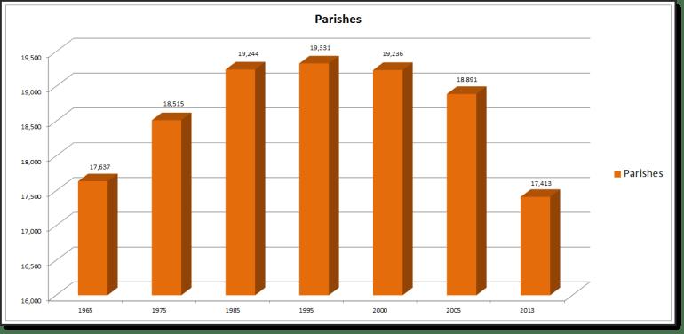 Parishes_Graph