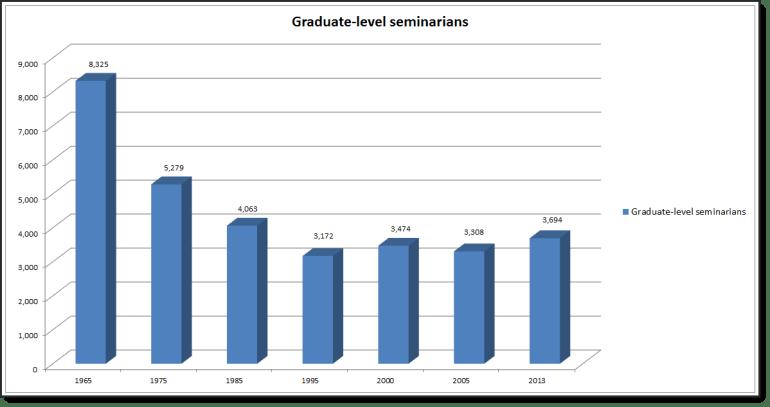 Seminarians_Graph