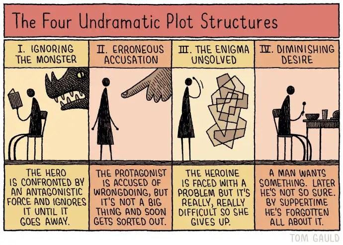 gauld-four-undramatic-plot-structures-690