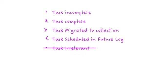 Os símbolos básicos recomendados no site para as Tarefas.