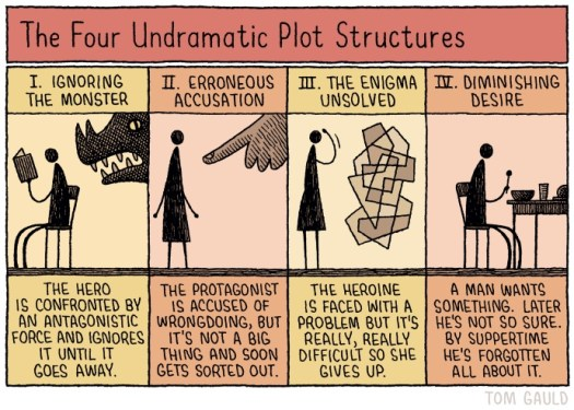 gauld-four-undramatic-plot-structures-690
