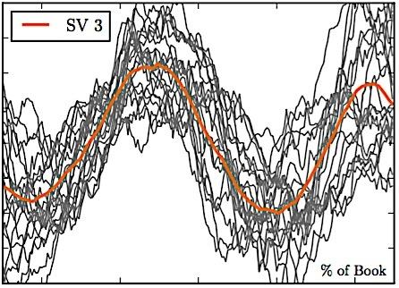gráfico ascensão queda e ascensão